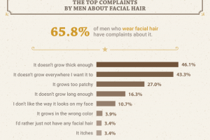 What Women Really Think About Your Beard